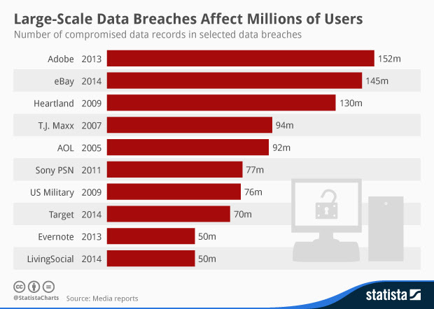 large scale data breaches